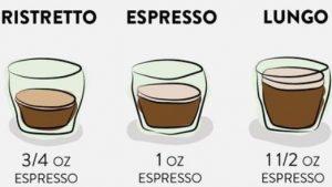 Pengertian Ristretto, Espresso dan Lungo